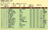 第12S:12月1週 ジャパンカップ 成績