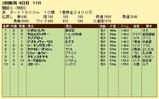 第11S:07月4週 泥@サロメスライサー 競争成績