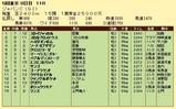 第4S:12月1週 ジャパンカップ 競争成績
