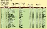 第5S:1月1週 中山金杯 競争成績
