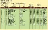 第15S:12月2週 中日新聞杯 成績