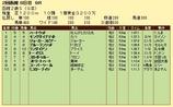 第13S:08月2週 函館2歳S 成績