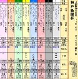 第7S:9月5週 神戸新聞杯 出馬表