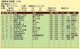 第12S:03月5週 高松宮記念 成績