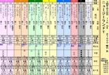 第11S:04月2週 ニュージーランドトロフィー 出馬表