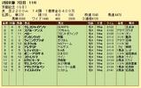 第14S:02月4週 京都記念 成績