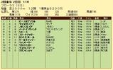 第8S:4月4週 フローラS 競争成績