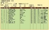 第9S:09月5週 東京盃 競争成績
