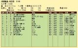 第15S:07月2週 七夕賞 成績