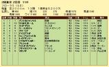 第5S:4月4週 フローラS 競争成績