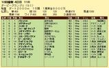 第10S:09月4週 ダービーグランプリ 競争成績