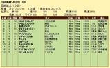 第11S:07月4週 函館記念 競争成績