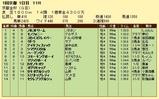 第6S:1月1週 京都金杯 競争成績