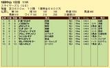 第5S:12月2週 ステイヤーズS 競争成績