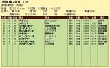 第6S:8月3週 泥@ゴーアンドゴー 競争成績