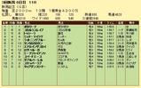 第10S:09月1週 新潟記念 競争成績