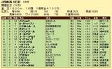 第13S:08月2週 関屋記念 成績