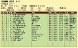 第15S:01月4週 川崎記念 成績