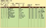 第12S:04月4週 フローラS 成績