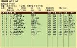 第14S:07月4週 函館記念 成績