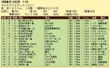 第13S:05月2週 NHKマイルC 成績