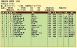 第10S:03月2週 中京記念 競争成績