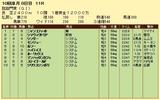 第10S:10月1週 凱旋門賞 競争成績