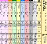 第13S:02月1週 京都牝馬S