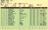 第13S:11月1週 武蔵野S 成績
