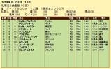 第14S:11月2週 北海道2歳優駿 成績
