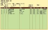 第7S:7月3週 泥@パルネヴェルト 競争成績