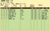 第13S:03月2週 チューリップ賞 成績