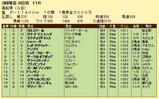 第16S:03月4週 黒船賞 成績