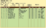 第9S:05月1週 天皇賞春 競争成績