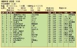 第12S:12月2週 中日新聞杯 成績