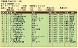 第16S:12月4週 全日本2歳優駿 成績