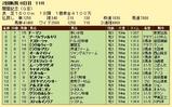 第14S:08月2週 関屋記念 成績
