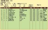 第9S:01月3週 日経新春杯 競争成績