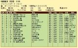 第13S:12月1週 ジャパンカップダート 成績
