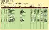 第15S:01月4週 平安S 成績