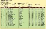 第9S:11月1週 武蔵野S 競争成績