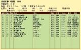第10S:02月4週 京都記念 競争成績