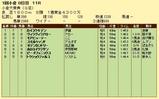 第5S:2月2週 小倉大賞典 競争成績