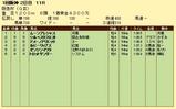 第8S:3月1週 阪急杯 競争成績