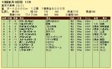 第5S:12月5週 東京大賞典 競争成績