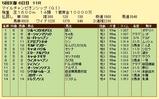第13S:11月4週 マイルチャンピオンシップ 成績