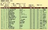 第15S:06月3週 エプソムC 成績