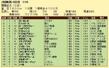 第15S:08月2週 関屋記念 成績
