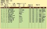 第14S:11月3週 福島記念 成績