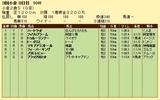 第13S:09月2週 小倉2歳S 成績